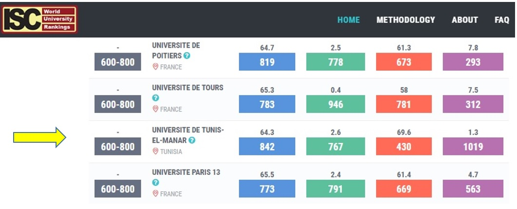 Universite De Tunis-El-Manar, 13th in OIC Region: ISC World Univ. Rankings 2018 Reveals