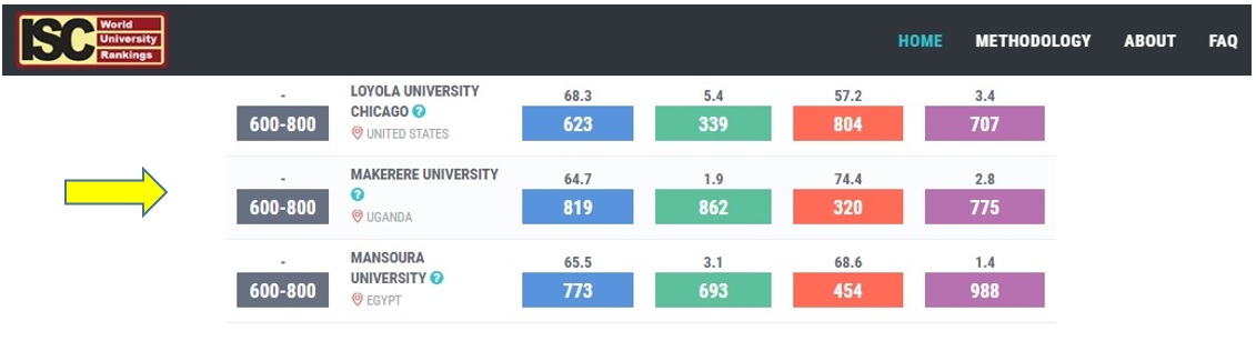Makerere Univ. Ranks 5th in Int. Activity within OIC: ISC World Univ. Rankings 2018 Unveils