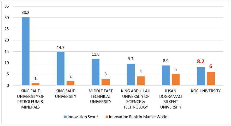 Koc University in ISC World University Rankings 2018: An Overview