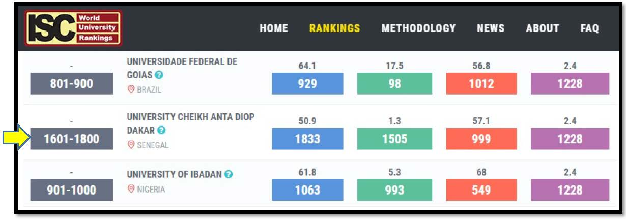 Universite Cheikh Anta Diop Dakar in ISC World University Rankings 2019: An Overview
